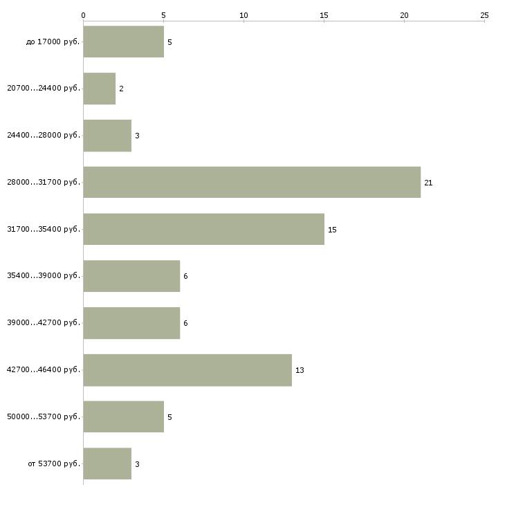 Найти работу участковый уполномоченный полиции  - График распределения вакансий «участковый уполномоченный полиции» по зарплате