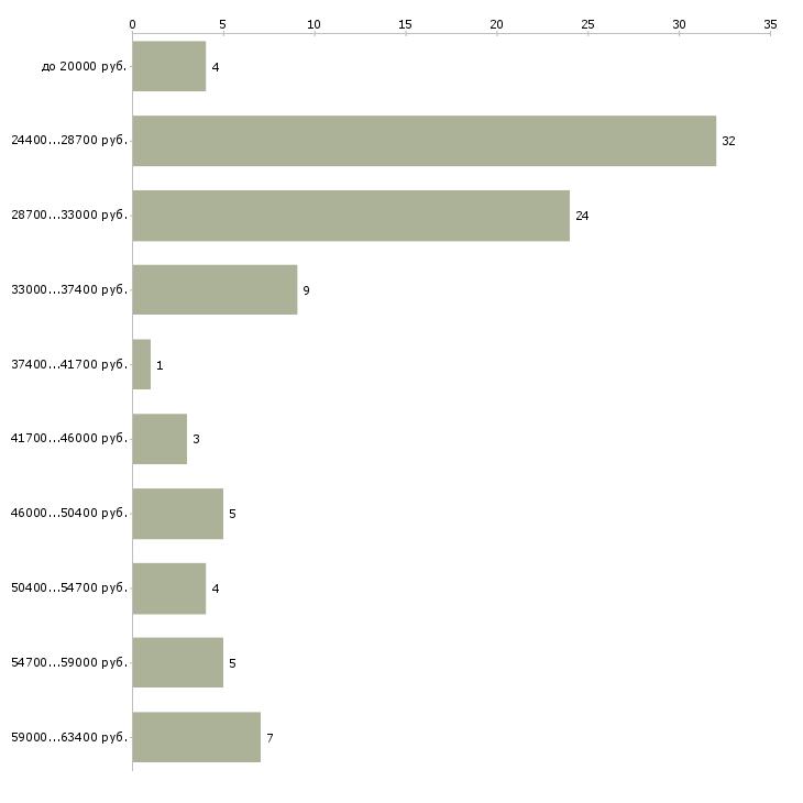 Найти работу фасовщицы упаковщицы  - График распределения вакансий «фасовщицы упаковщицы» по зарплате