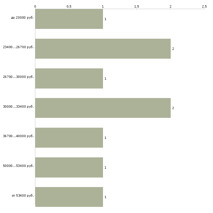 Найти работу электрогазосварщики  - График распределения вакансий «электрогазосварщики» по зарплате