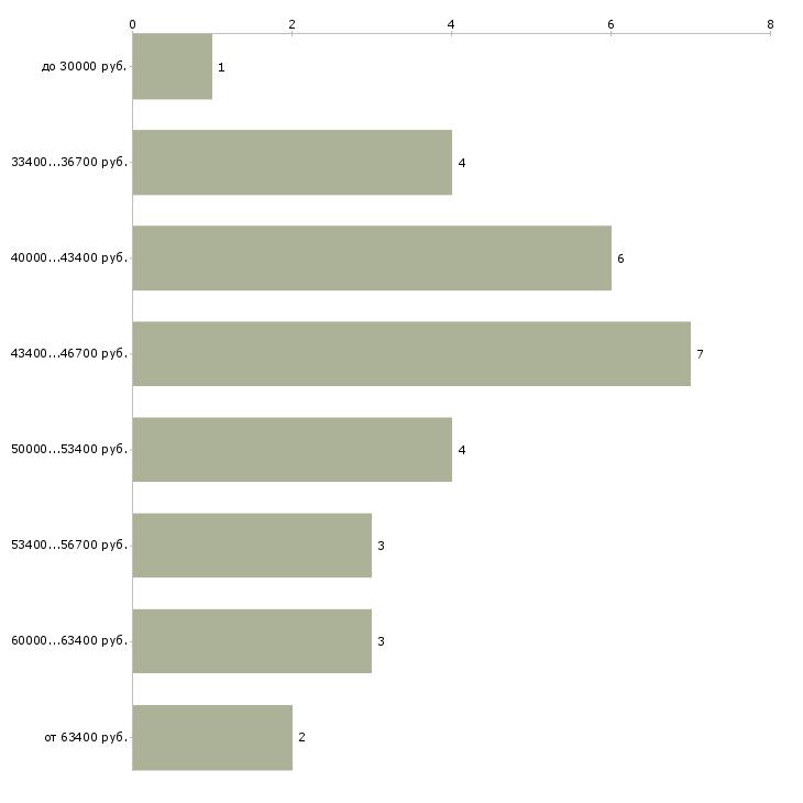 Найти работу электронщик  - График распределения вакансий «электронщик» по зарплате