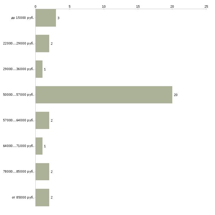 Найти работу электросварщики  - График распределения вакансий «электросварщики» по зарплате