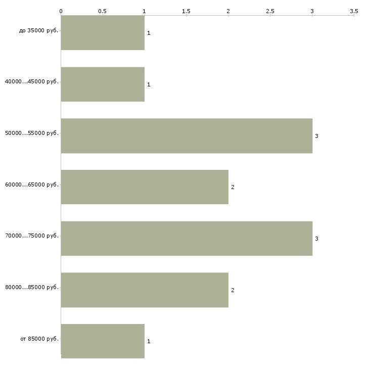 Найти работу buyer  - График распределения вакансий «buyer» по зарплате