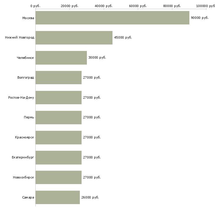 Поиск работы водителей на подработку-Медиана зарплаты для вакансии «водителей на подработку» в других городах