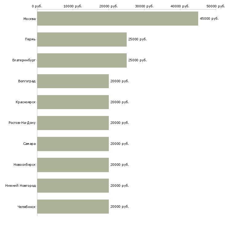 Поиск работы время работы дома-Медиана зарплаты для вакансии «время работы дома» в других городах