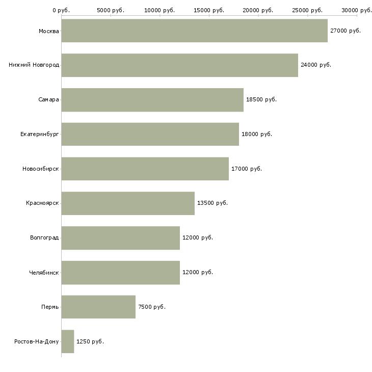 Поиск работы горничная гостиницы-Медиана зарплаты для вакансии «горничная гостиницы» в других городах