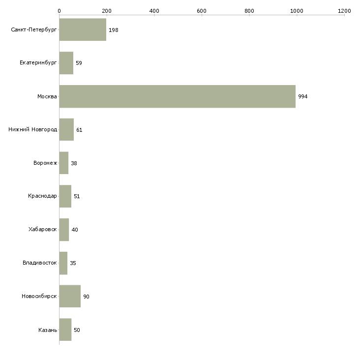 Найти работу аналитик финансовый-Число вакансий «аналитик финансовый» на сайте в городах Росcии