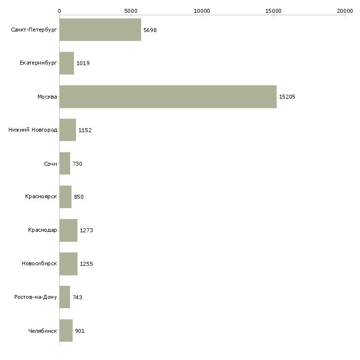 Найти работу в гибком графике-Число вакансий «в гибком графике» на сайте в городах Росcии