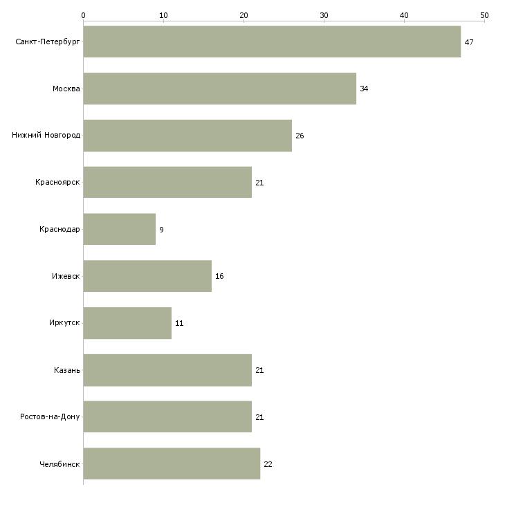 Найти работу документоведы-Число вакансий «документоведы» на сайте в городах Росcии