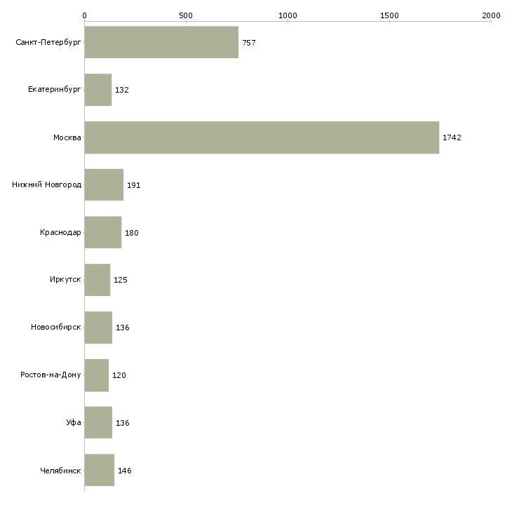 Найти работу инженер эксплуатации-Число вакансий «инженер эксплуатации» на сайте в городах Росcии