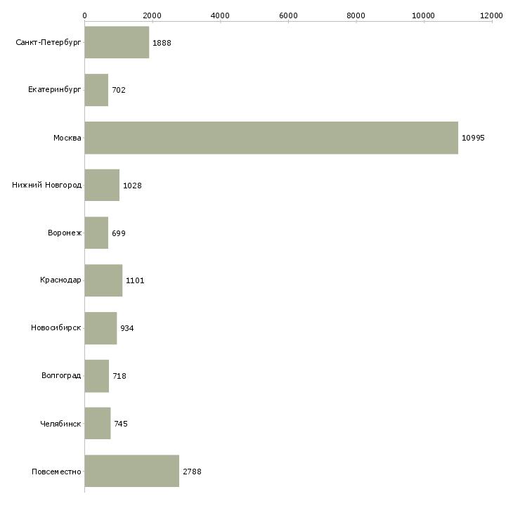 Найти работу интернет менеджеры-Число вакансий «интернет менеджеры» на сайте в городах Росcии