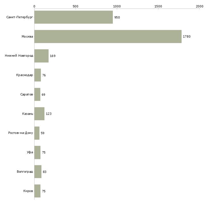 Найти работу подсобная рабочая-Число вакансий «подсобная рабочая» на сайте в городах Росcии