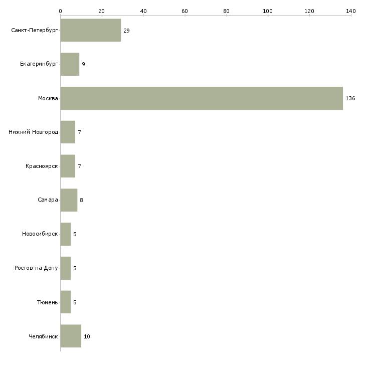 Промоутер реутов ежедневные выплаты