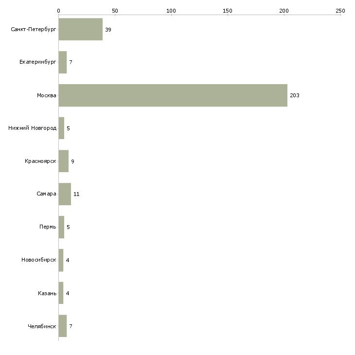 Найти работу промоутер по раздачи листовок-Число вакансий «промоутер по раздачи листовок» на сайте в городах Росcии