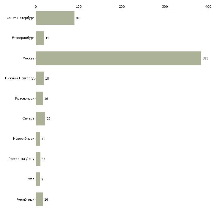 Найти работу промоутер раздача листовок-Число вакансий «промоутер раздача листовок» на сайте в городах Росcии