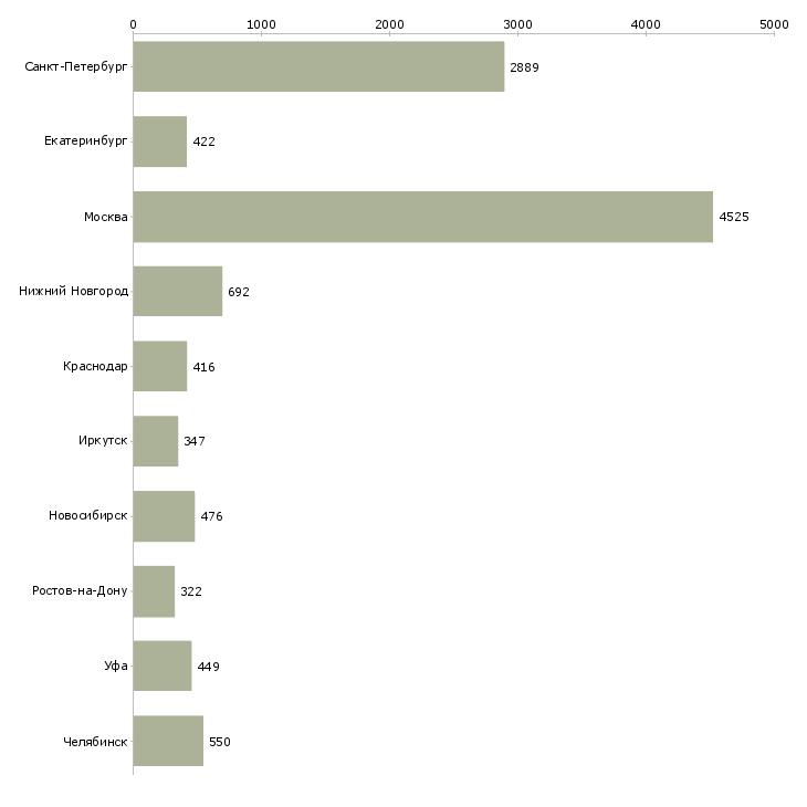Найти работу рабочий производственный-Число вакансий «рабочий производственный» на сайте в городах Росcии