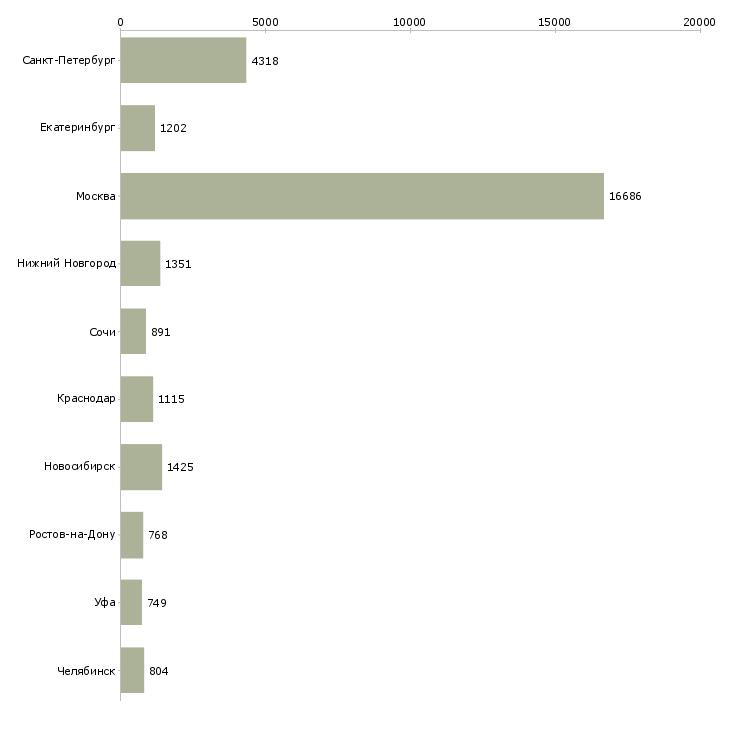 Найти работу сотрудник в офисе-Число вакансий «сотрудник в офисе» на сайте в городах Росcии