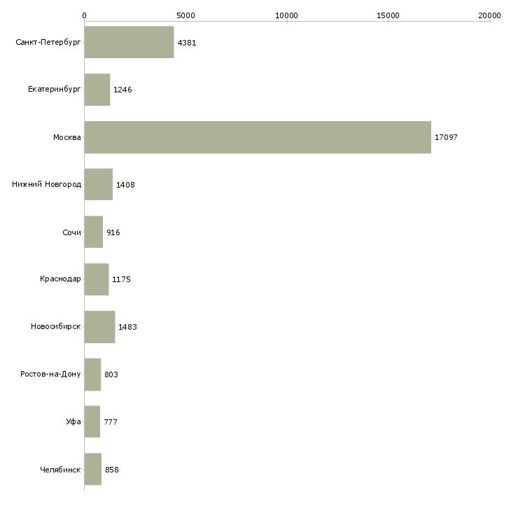 Найти работу сотрудник офиса-Число вакансий «сотрудник офиса» на сайте в городах Росcии