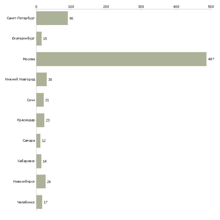 Найти работу су шеф-Число вакансий «су шеф» на сайте в городах Росcии