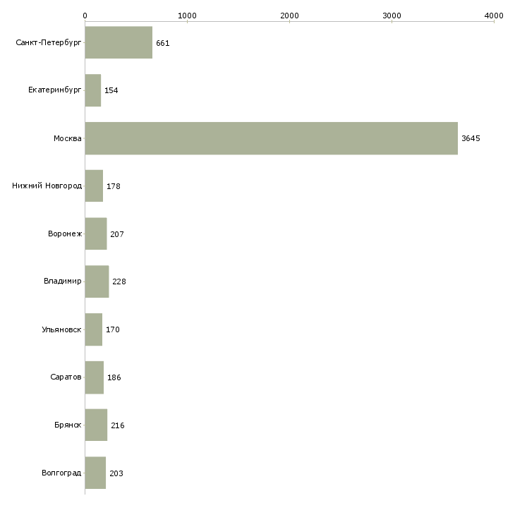 Найти работу упаковщики на работу-Число вакансий «упаковщики на работу» на сайте в городах Росcии