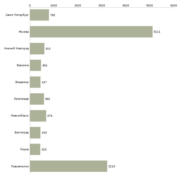 Найти работу через интернет-Число вакансий «через интернет» на сайте в городах Росcии