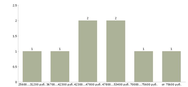 Найти работу агент продаж  - График распределения вакансий «агент продаж» по зарплате