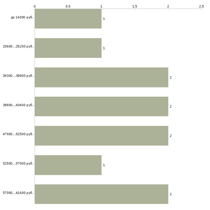 Найти работу работники зала  - График распределения вакансий «работники зала» по зарплате