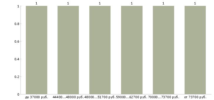 Найти работу sql developer  - График распределения вакансий «sql developer» по зарплате