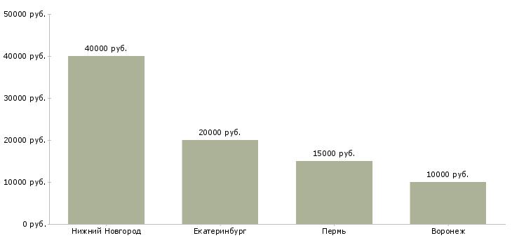 Поиск работы мастер наращивания ресниц-Медиана зарплаты для вакансии «мастер наращивания ресниц» в других городах