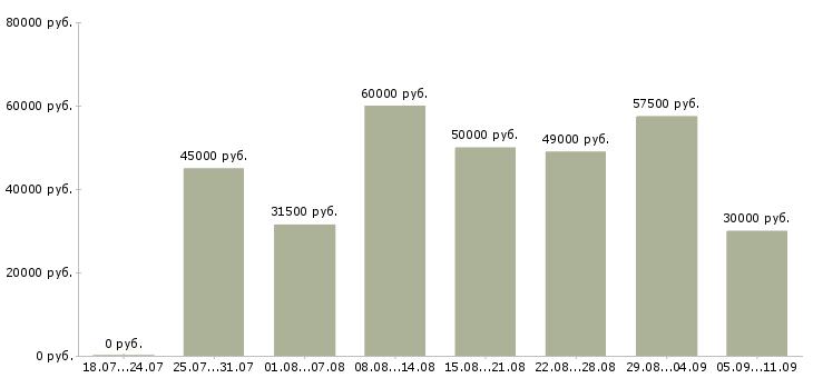Вакансии «водители категорий с д»-Медиана зарплаты по вакансии «водители категорий с д» за 2 месяца