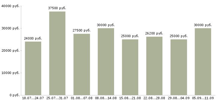 Вакансии «курьер документы»-Медиана зарплаты по вакансии «курьер документы» за 2 месяца