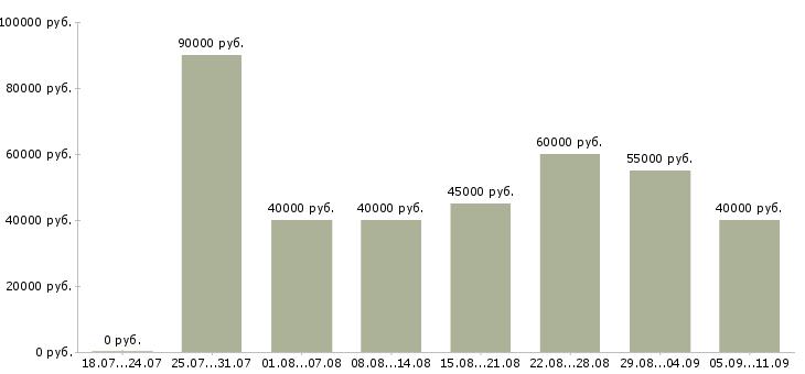 Вакансии «монтажники трубопроводов»-Медиана зарплаты по вакансии «монтажники трубопроводов» за 2 месяца