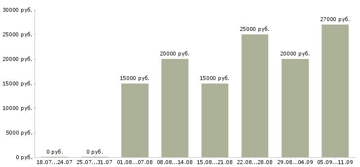 Вакансии «орифлейм в интернете»-Медиана зарплаты по вакансии «орифлейм в интернете» за 2 месяца