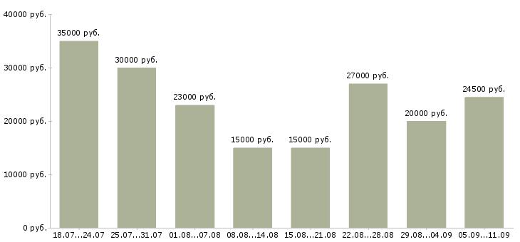 Вакансии «пассивный доход»-Медиана зарплаты по вакансии «пассивный доход» за 2 месяца