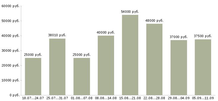 Вакансии «сортировщики»-Медиана зарплаты по вакансии «сортировщики» за 2 месяца