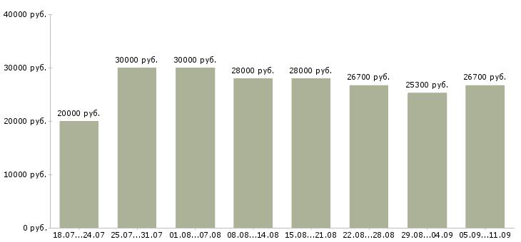 Вакансии «с базой данных»-Медиана зарплаты по вакансии «с базой данных» за 2 месяца