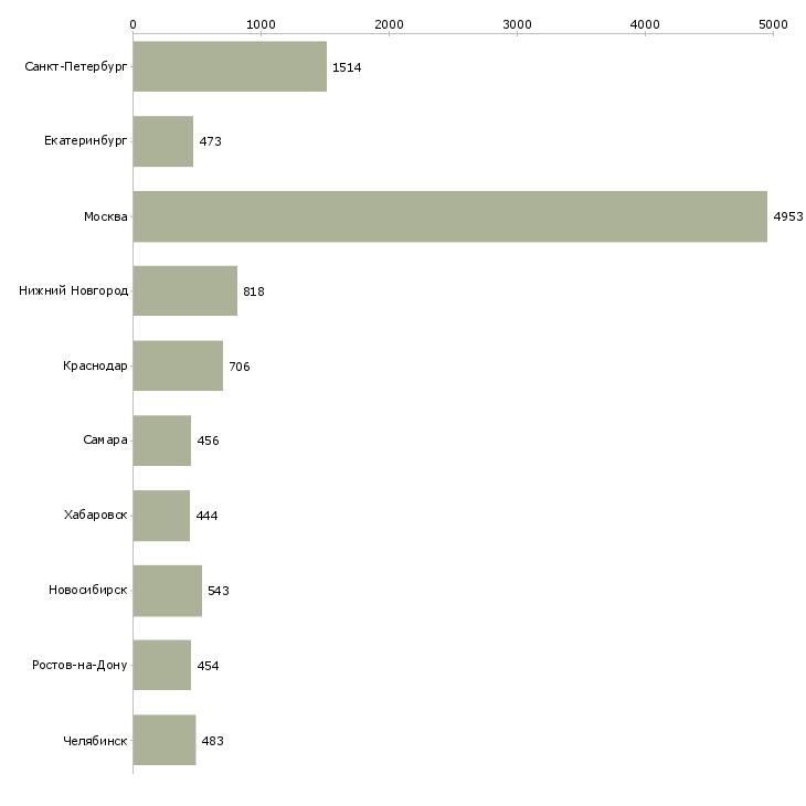 Найти работу бухгалтер заработной платы-Число вакансий «бухгалтер заработной платы» на сайте в городах Росcии