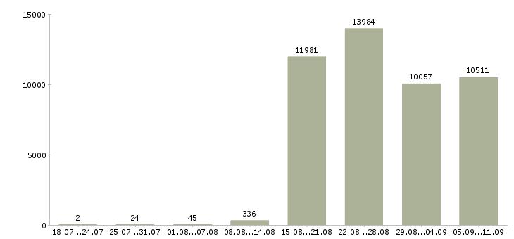 Работа «бухгалтер заработной платы»-Число вакансий «бухгалтер заработной платы» на сайте за последние 2 месяца