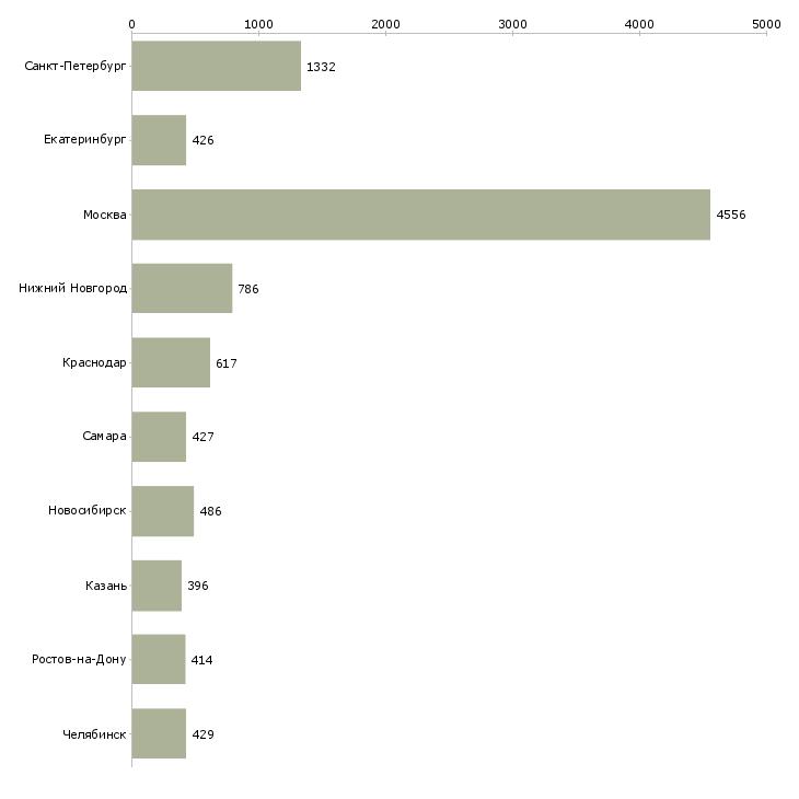 Найти работу бухгалтер по заработной плате-Число вакансий «бухгалтер по заработной плате» на сайте в городах Росcии