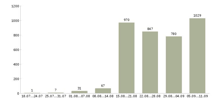 Работа «ведущий инженер»-Число вакансий «ведущий инженер» на сайте за последние 2 месяца