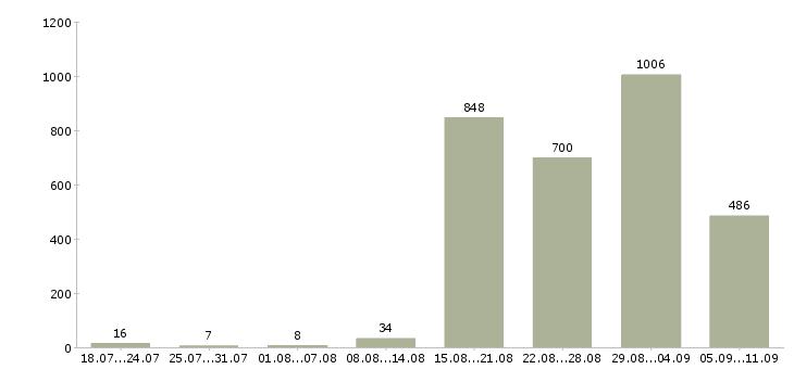 Работа «водитель для офиса»-Число вакансий «водитель для офиса» на сайте за последние 2 месяца