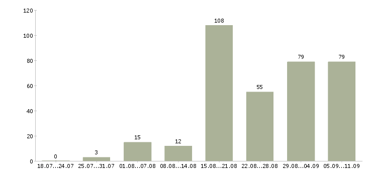 Работа «водитель на межгород»-Число вакансий «водитель на межгород» на сайте за последние 2 месяца