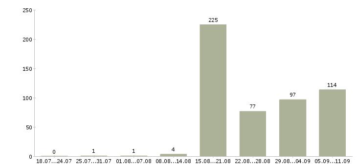 Работа «водитель на своем а м»-Число вакансий «водитель на своем а м» на сайте за последние 2 месяца