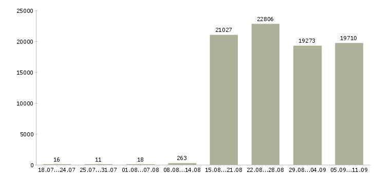 Работа «водитель офиса»-Число вакансий «водитель офиса» на сайте за последние 2 месяца