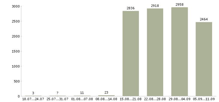 Работа «водитель с опытом работы»-Число вакансий «водитель с опытом работы» на сайте за последние 2 месяца