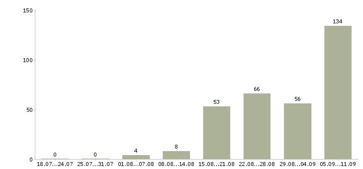 Работа «врач отоларинголог»-Число вакансий «врач отоларинголог» на сайте за последние 2 месяца