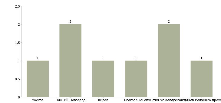 Найти работу газовщик-Число вакансий «газовщик» на сайте в городах Росcии
