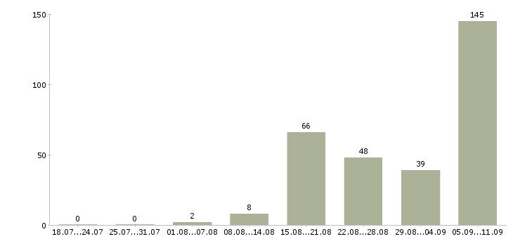 Работа «государственный инспектор»-Число вакансий «государственный инспектор» на сайте за последние 2 месяца