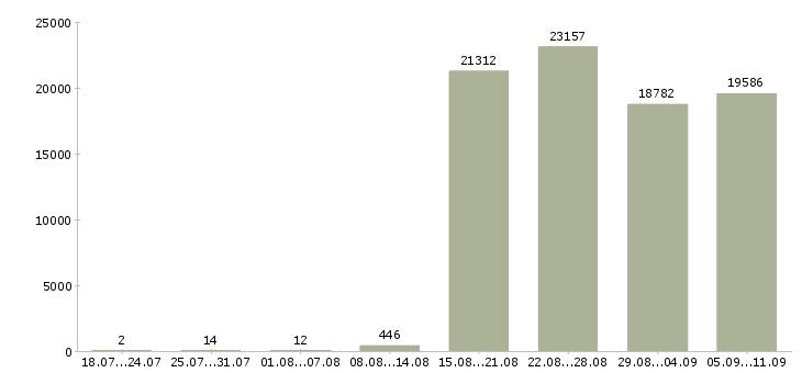 Работа «грузчик и комплектовщик»-Число вакансий «грузчик и комплектовщик» на сайте за последние 2 месяца