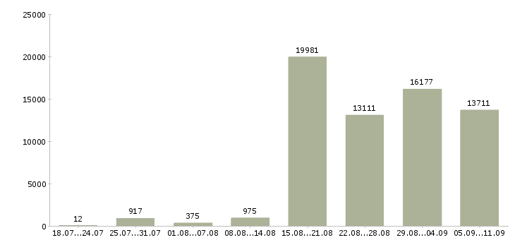 Работа «интересная работа»-Число вакансий «интересная работа» на сайте за последние 2 месяца