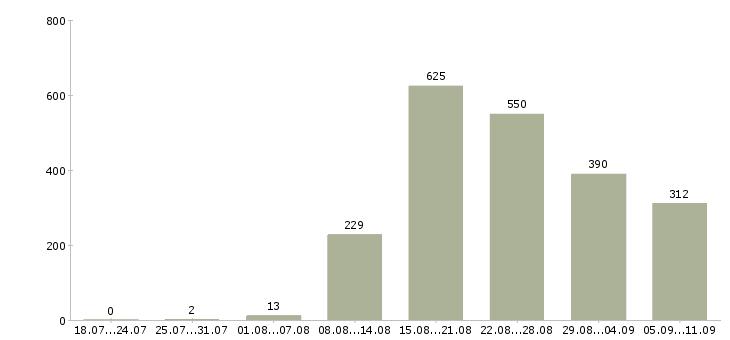 Работа «интернет агент»-Число вакансий «интернет агент» на сайте за последние 2 месяца